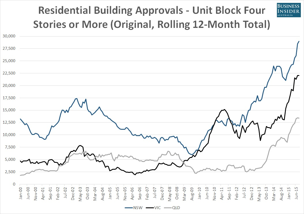rates of building development australia